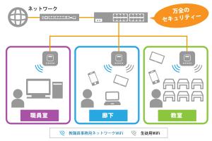 学校用wifiネットワーク