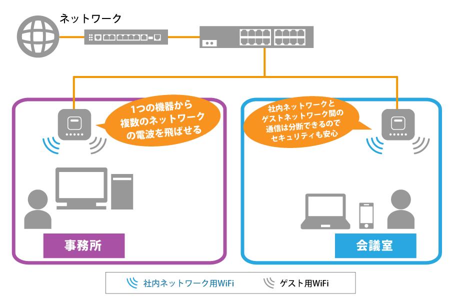 無線LANソリューション