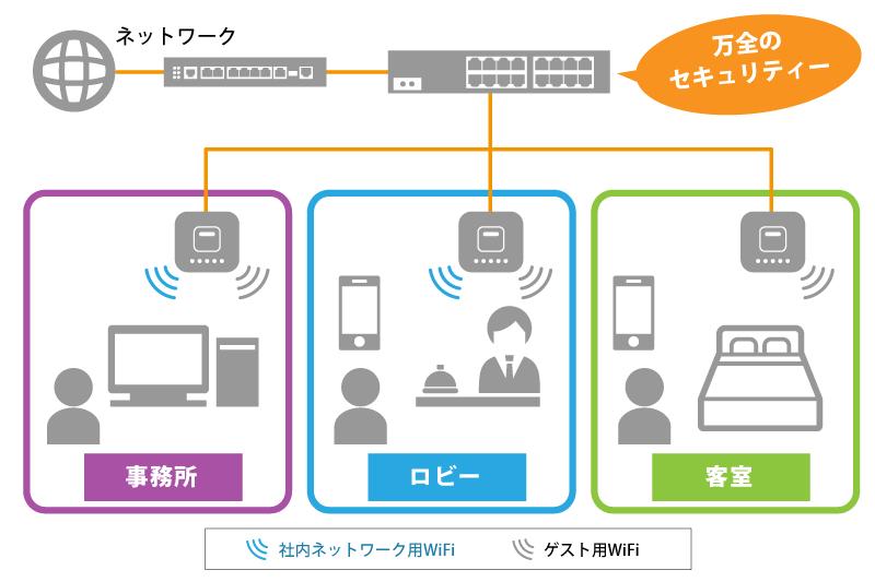 ホテルWi-Fiシステム構成図