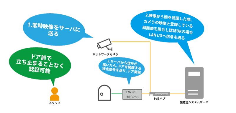顔認証システムネットワーク構成図
