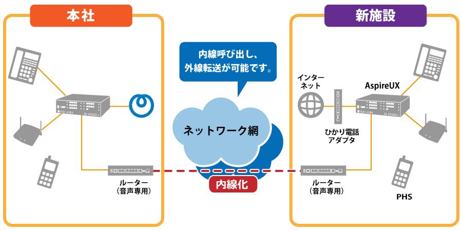 本社とのネットワーク構成図