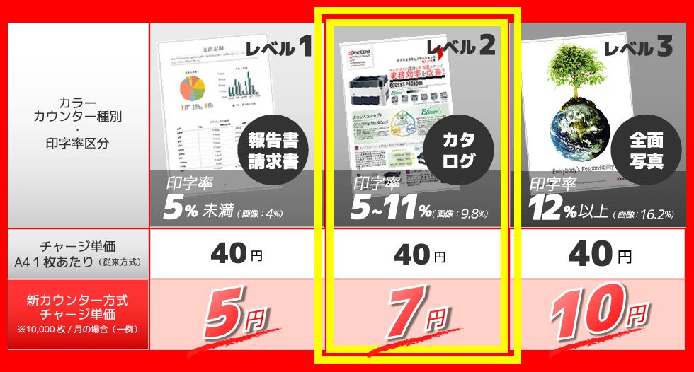 カラー印刷料金単価