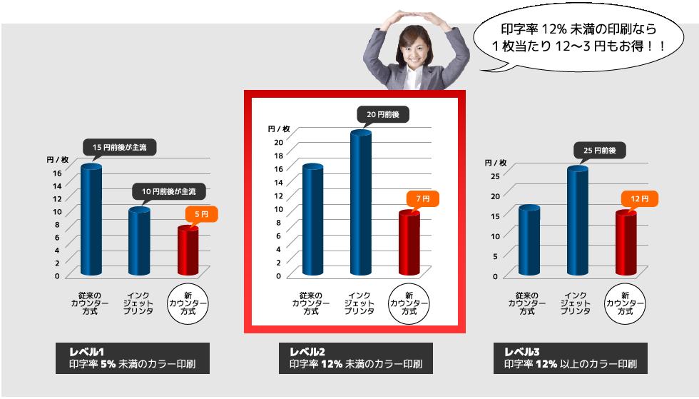印刷費用比較グラフ