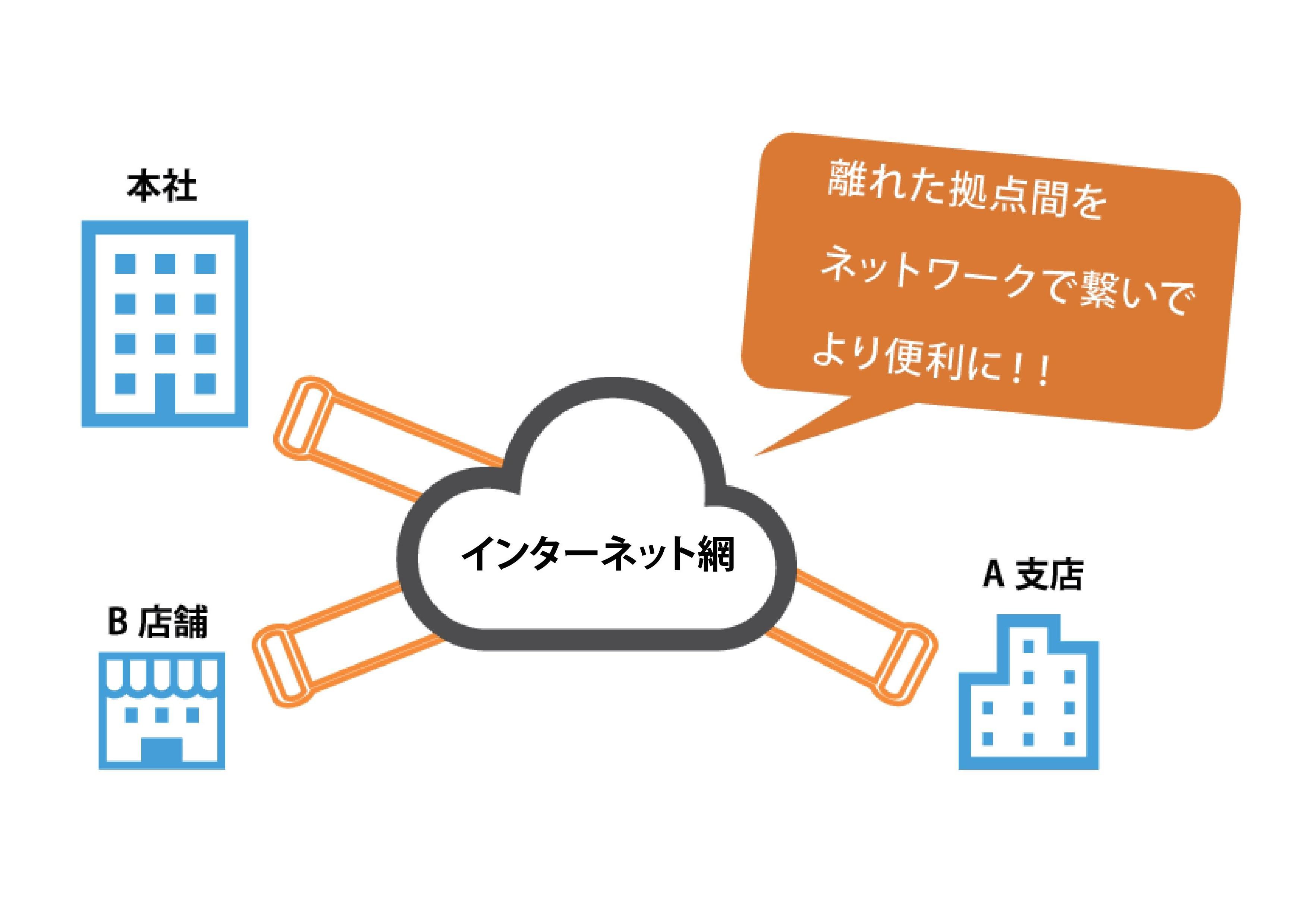 VPN構成