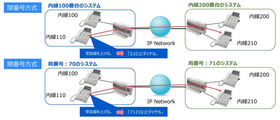 ネットワーキング機能