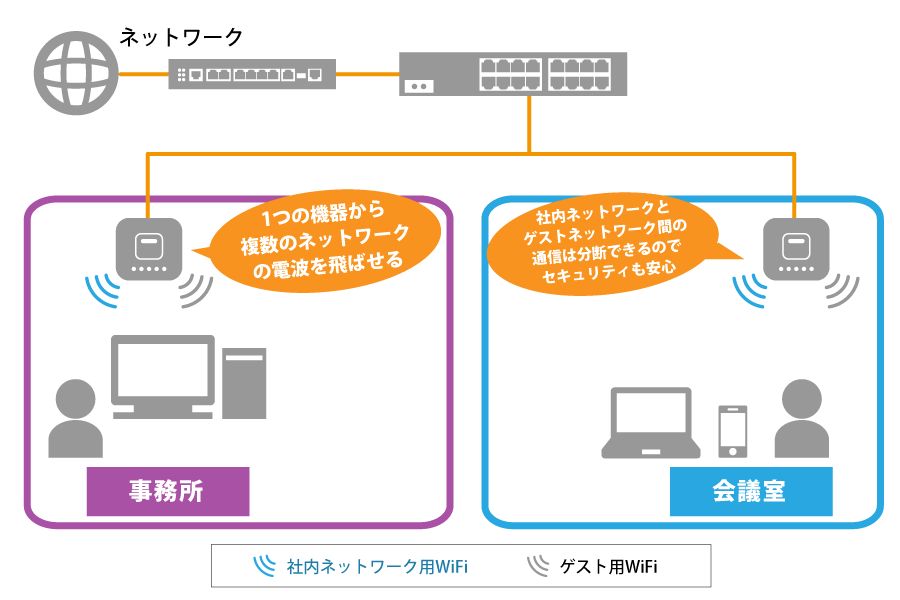福祉施設向け無線LAN構成イメージ