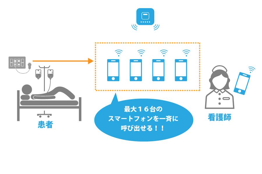 S病院・ソリューション