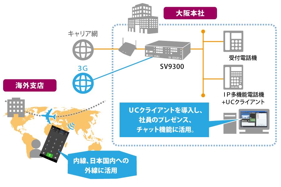 G株式会社・ソリューション