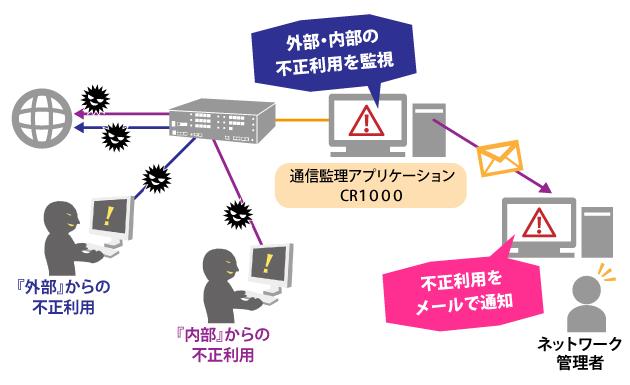 不正アクセス・システム構成図