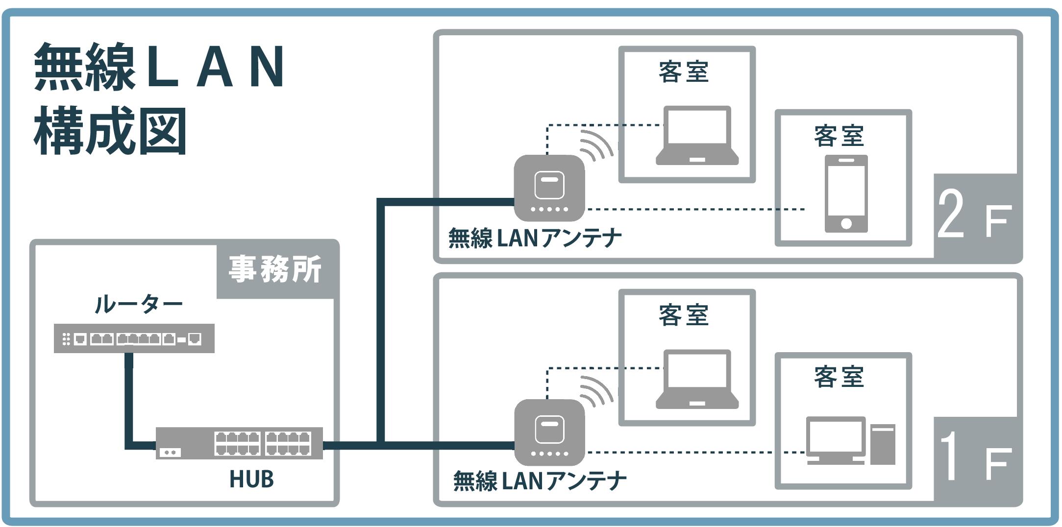 無線LAN構成イメージ-001
