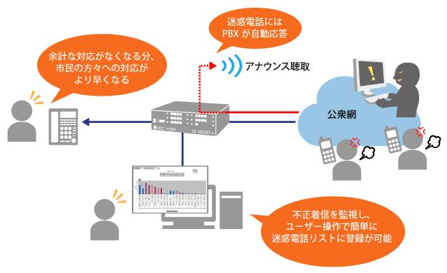 迷惑電話対策・システム構成図