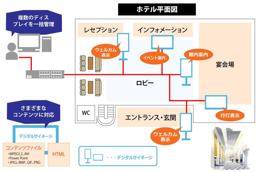 デジタルサイネージのイメージ図