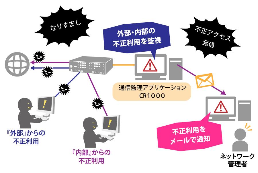 不正アクセス対策(ホテル編)のコピー