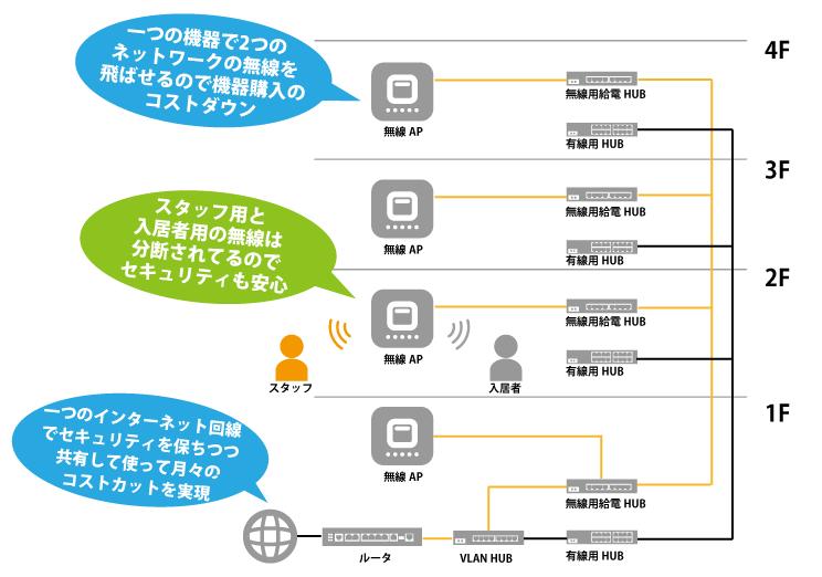 マルチネットワーク無線LAN構成イメージ