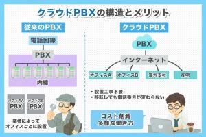 クラウドPBXとは?クラウドPBXの仕組みとメリット