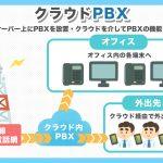 クラウドPBXとは?PBXの種類について解説